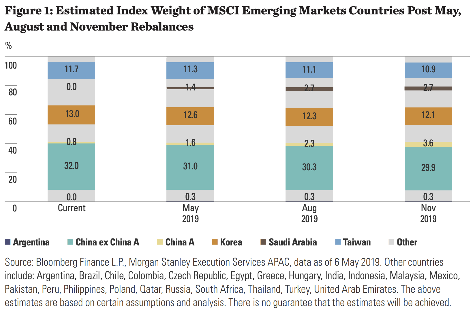 MSCI EM Indexgewichtung