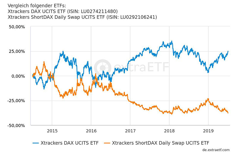 DAX ETF vs. Short-DAX-ETF