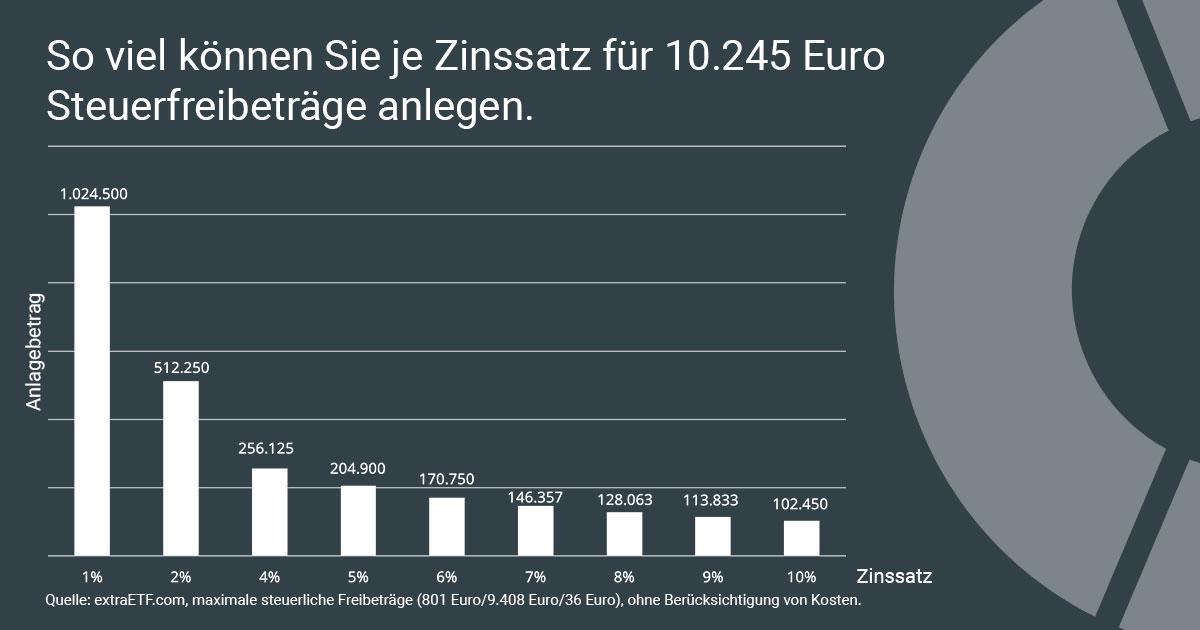 Anlagebetrag für maximale Kinder-Steuerfreibeträge.