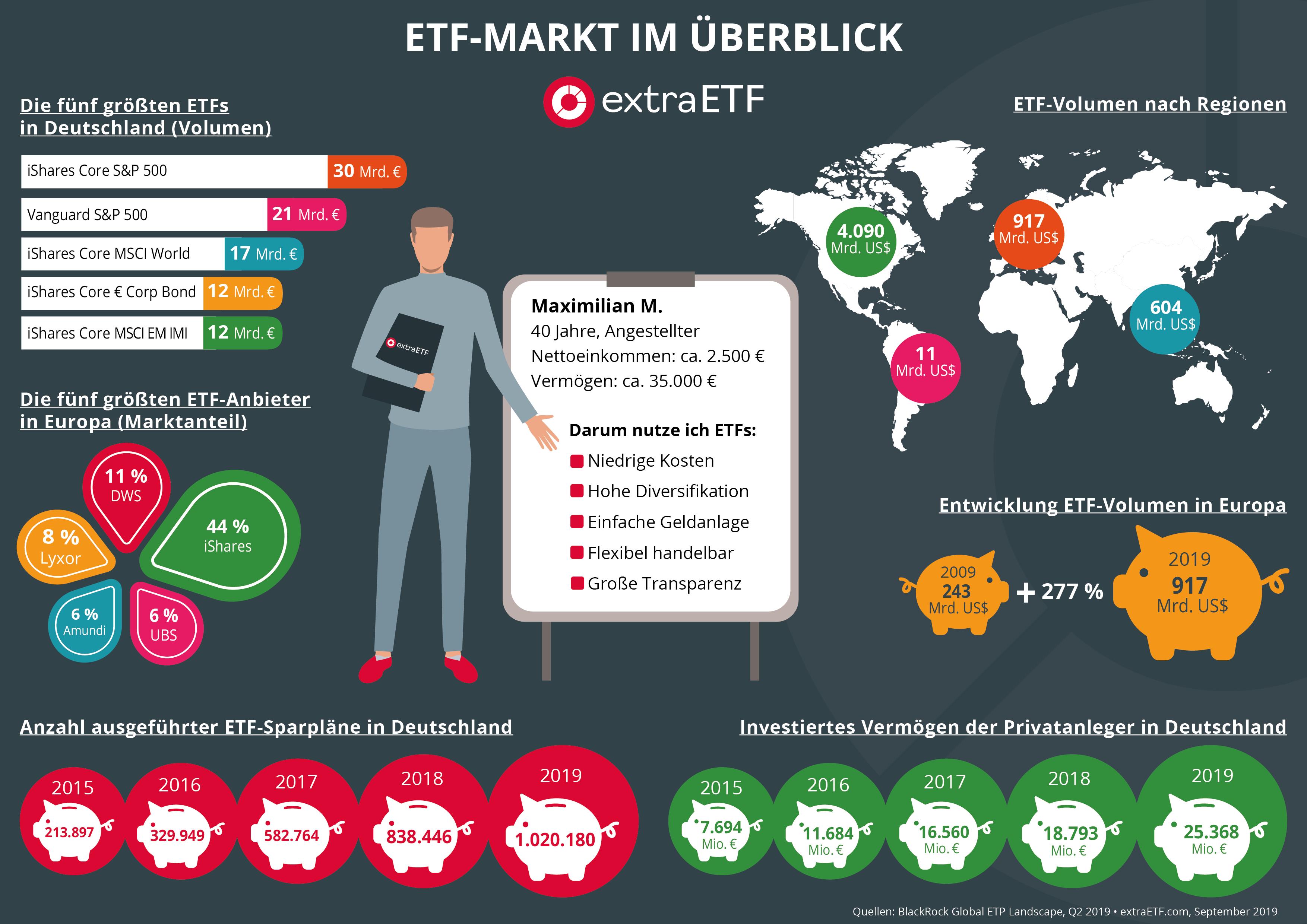 ETF Infografik zum ETF-Markt