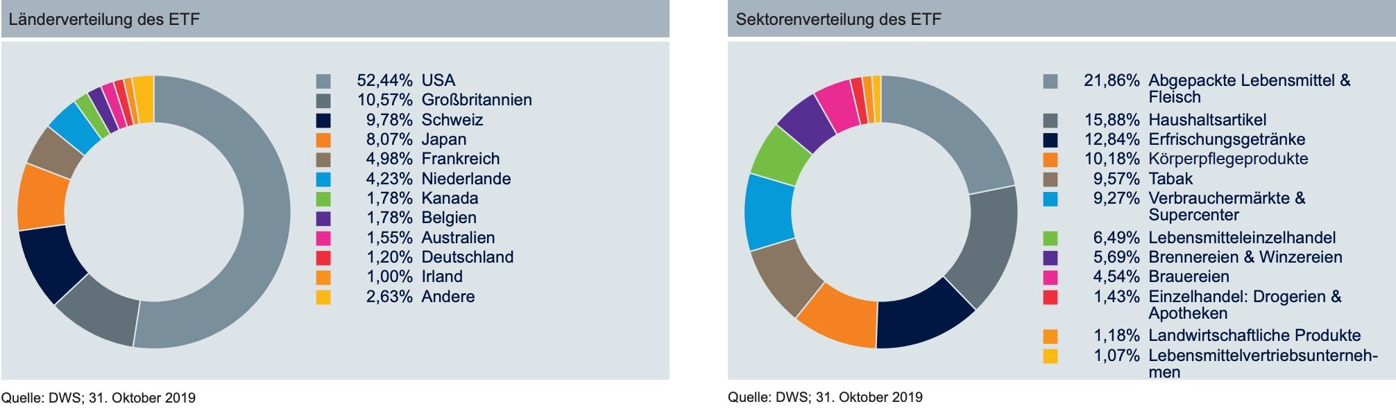 Auf der Grafik sieht man die Länder und Produktkategorien des Konsum-ETFs, in die dieser Xtrackers-ETF investiert.