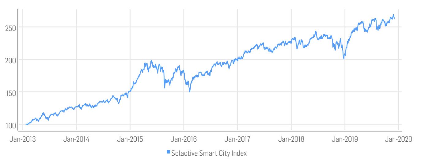 Historische Wertentwicklung des Solactive Smart City Index.