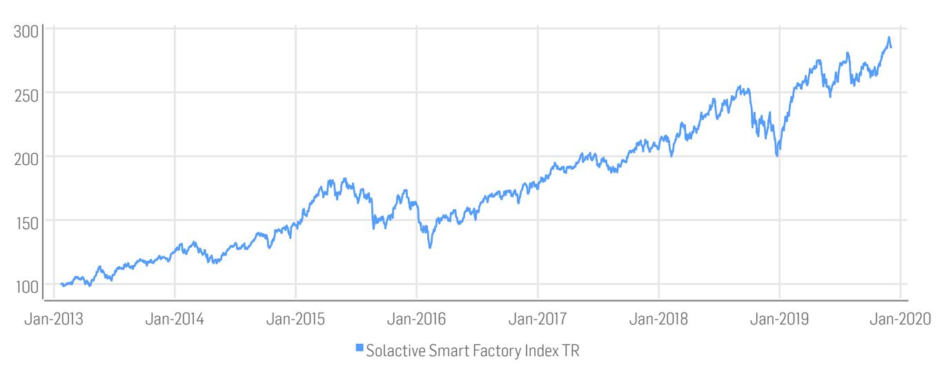 Historische Wertentwicklung des Solactive Smart Factory Index TR