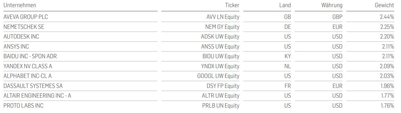 Top-10-Unternehmensanteile des Index des Smart-Factory-ETF von Amundi