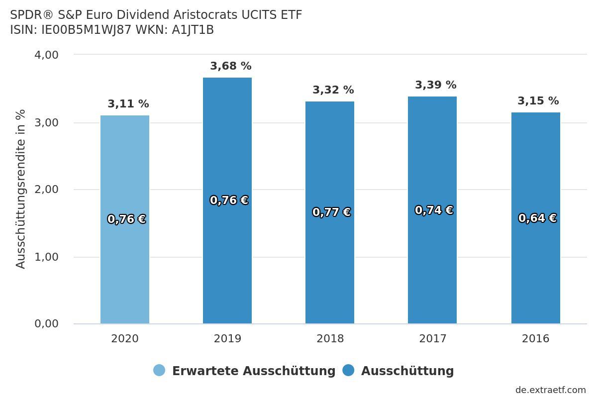 Aus der Tabelle können Sie die Ausschüttungen bzw. die thesaurierenden Steueranteile des ETFs entnehmen.
