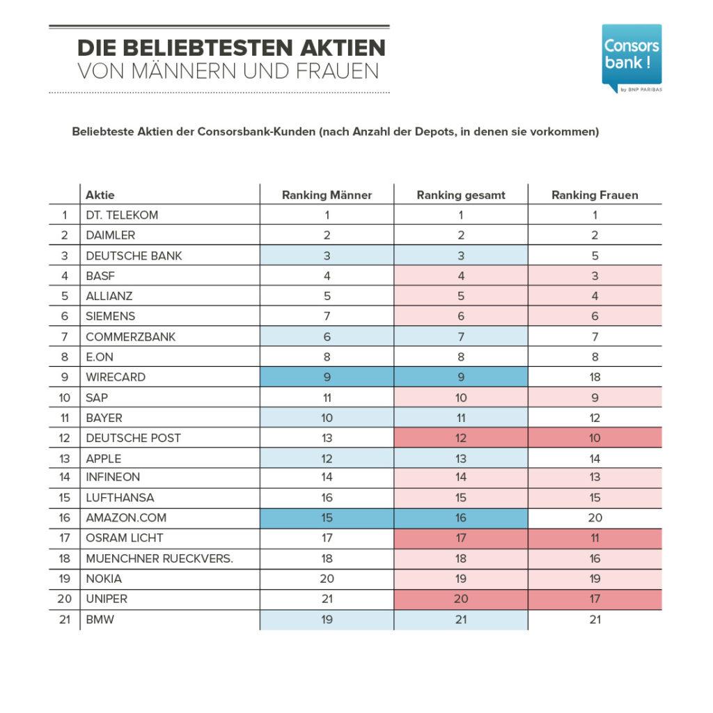 Beliebteste Aktien im Depot bei Maennern und Frauen