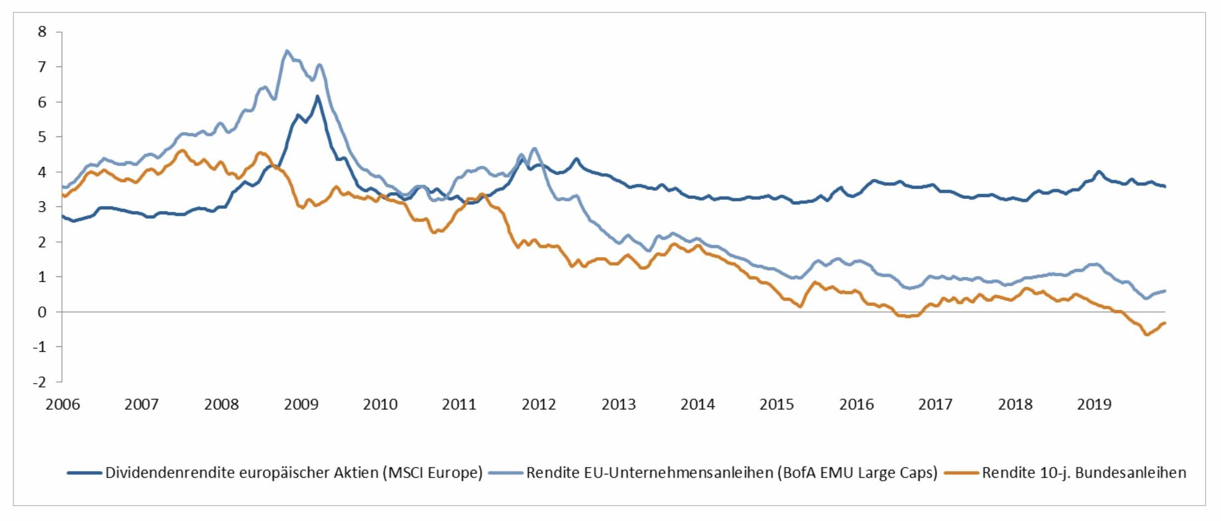 Dividendenrenditen europäischer Konzerne & Renditen von Bundes- und Unternehmensanleihen