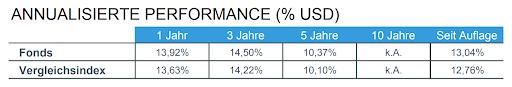 ETF-Factsheet verstehen Performancedaten.