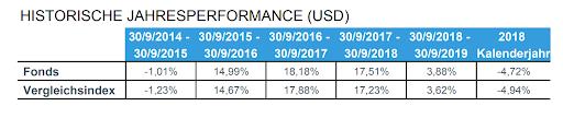 ETF-Factsheet verstehen historische Performancedaten.
