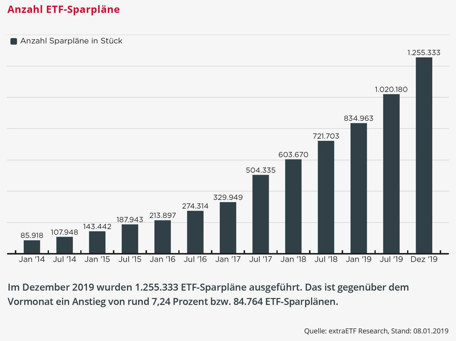 ETF-Sparpläne 2019
