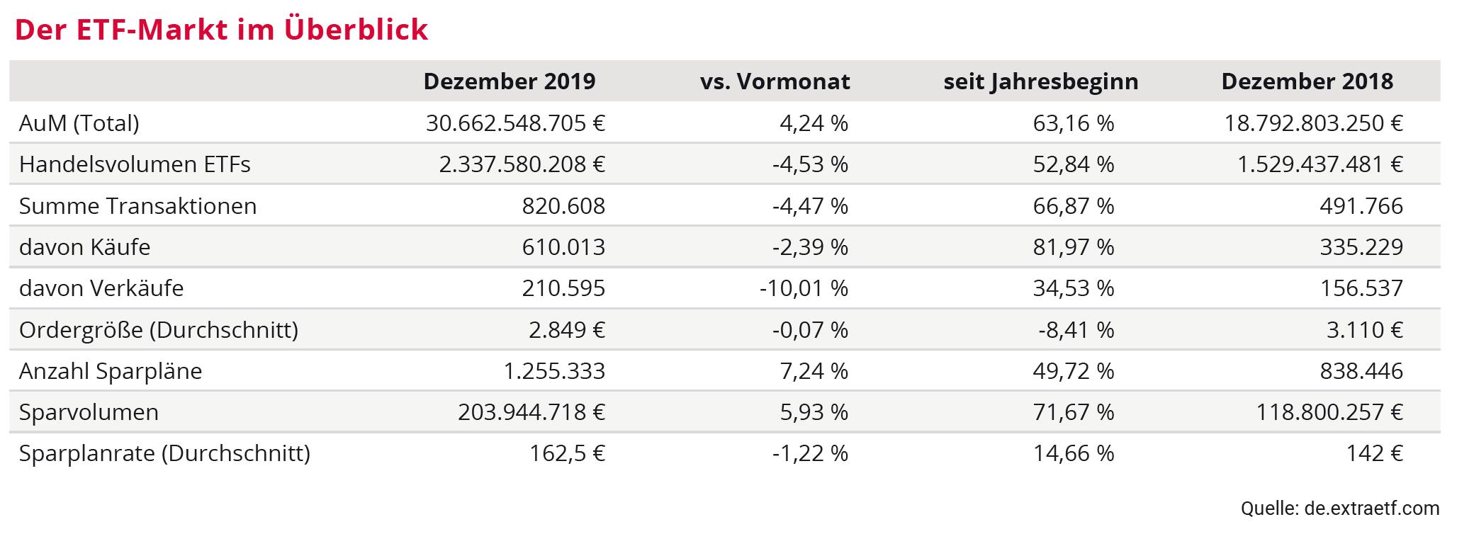 ETF-Markt 2019