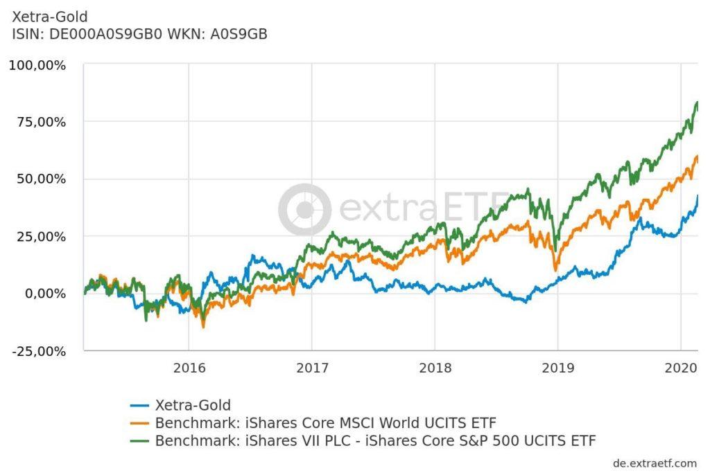 Die Entwicklung der Performance von Xetra Gold, dem iShares S&P 500 ETF und dem iShares MSCI World  ETF auf 5 Jahre.