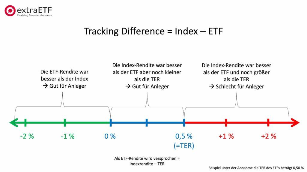 ETF Tracking Difference einfach erklärt.