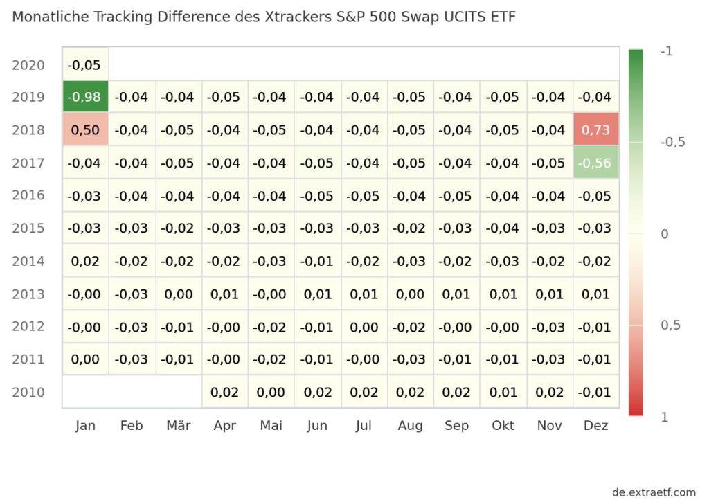 Hier sehen Sie die monatliche Tracking Difference von Indexentwicklung und Performance des Xtrackers S&P 500 Swap UCITS ETF seit Auflage.