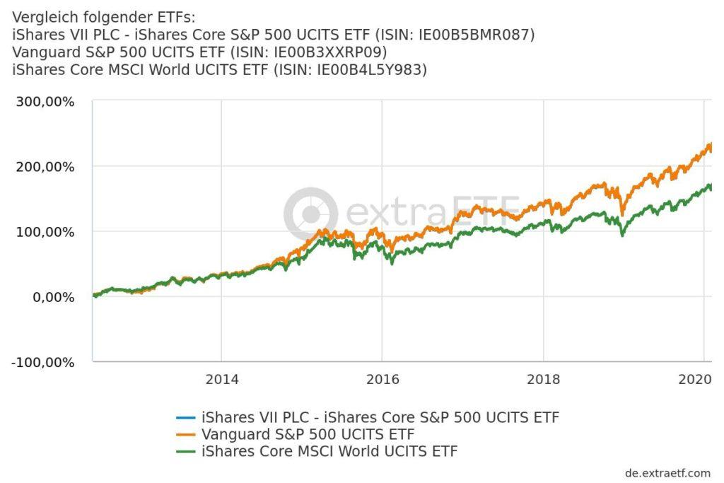 Vergleich des iShares Core S&P 500 UCITS ETF und des Vanguard S&P 500 UCITS ETF mit dem iShares Core MSCI World UCITS ETF.