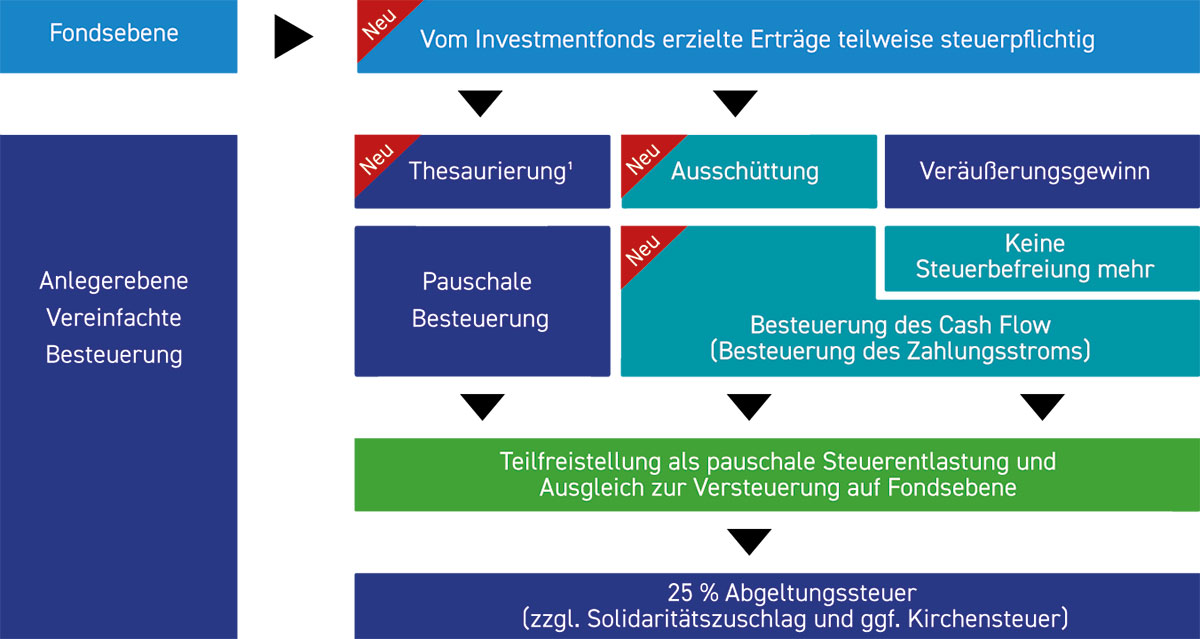 Investmentsteuerreformgesetz