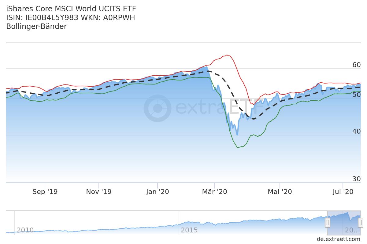 Technische Indikatoren bei ETFs: Bollinger Bänder