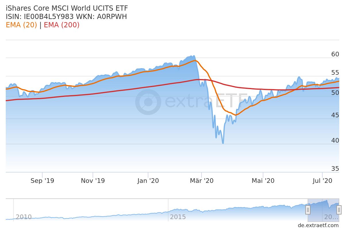 Technische Indikatoren bei ETFs: EMA