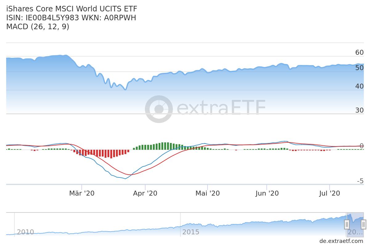 Technische Indikatoren bei ETFs: MACD