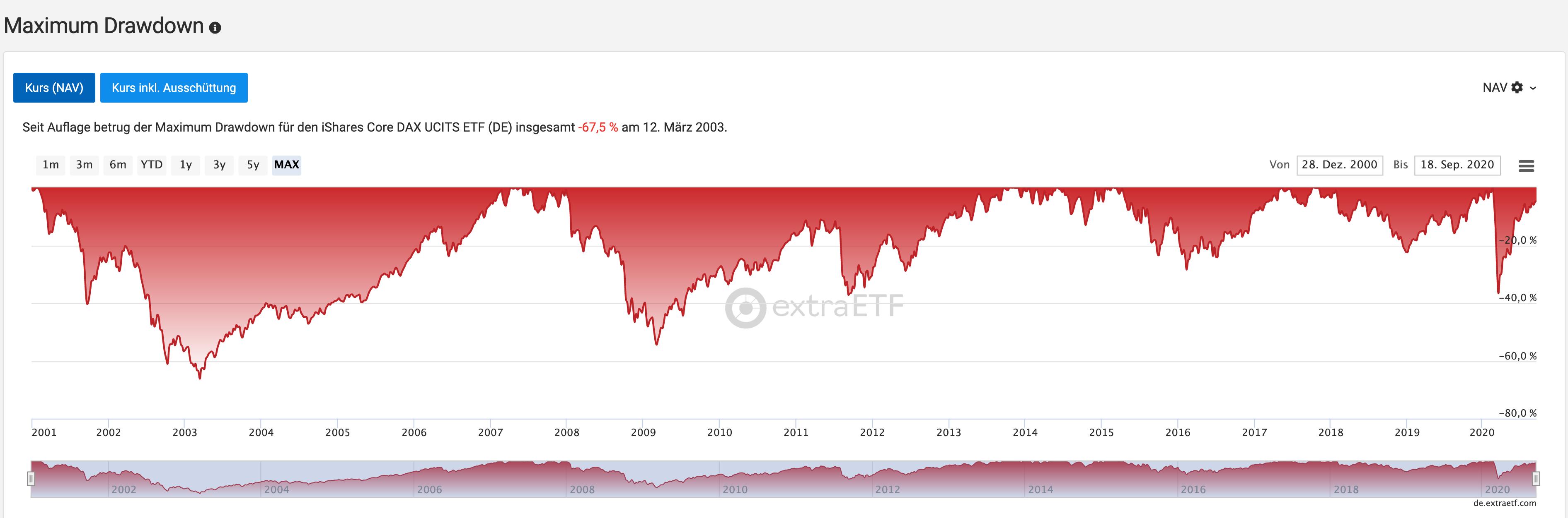 Timing ist durchaus wichtig an der Börse: Das lässt sich am Maximum Drawdown des Dax ablesen.