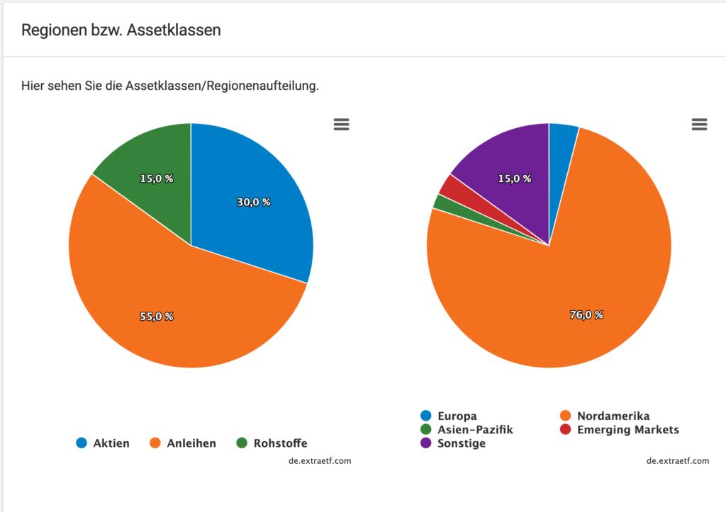 Mindset: Die Regionen und Assetklassen der Allwetter-Strategie im Überblick.