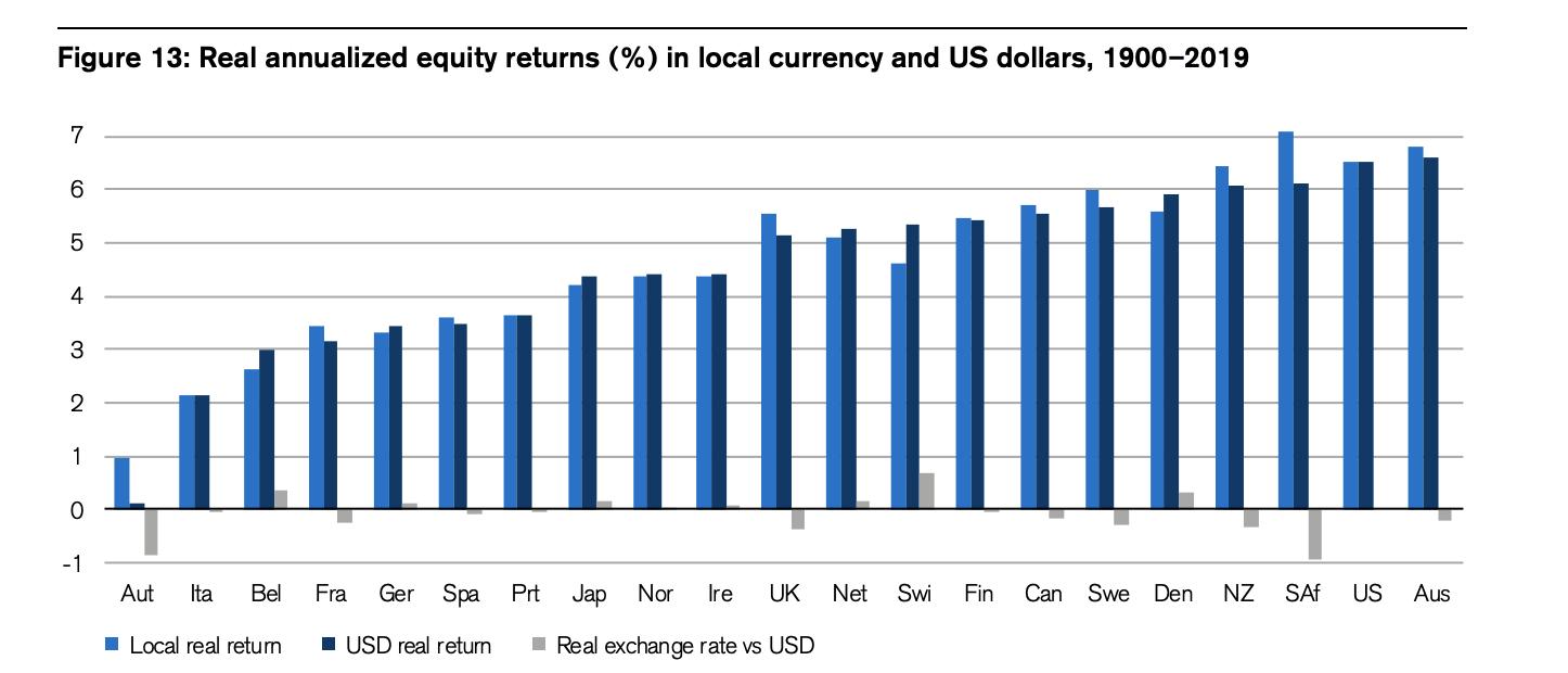 Aktienmarkt: Jährliche Renditen diverser Aktienmärkte seit 1900.