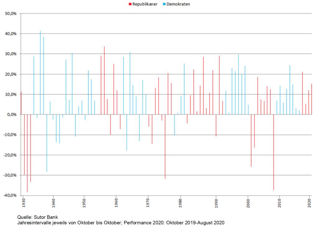 US-Wahl: Die Performance des S&P 500 unter republikanischen bzw. demokratischen Präsidenten.