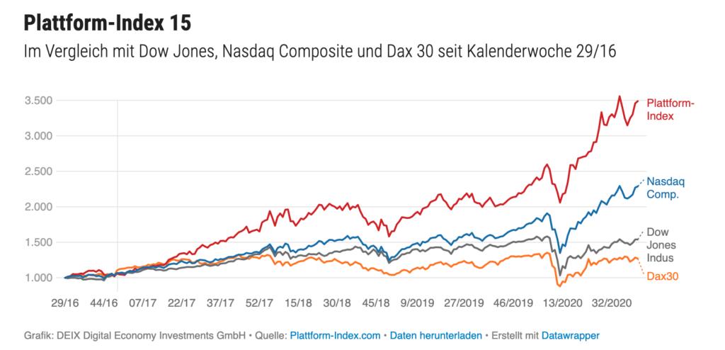 ETFs, die es noch nicht gibt: Ein ETF auf den Plattform-Index könnte für tech-affine Anleger Sinn machen.