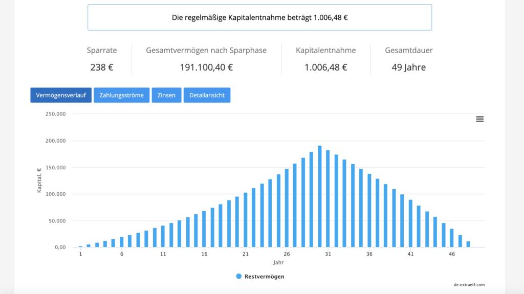 Mit ETFs Rente von 1.000 Euro pro Monat