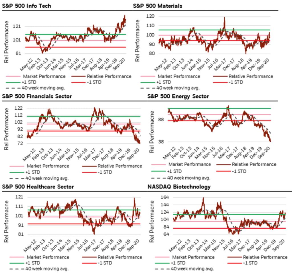 USA: Die Sektoren im Vergleich!