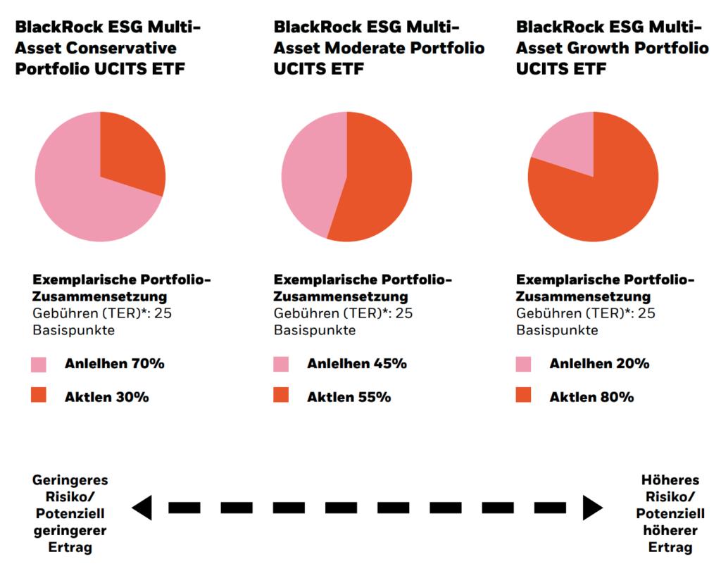 Die ESG-Multi-Asset-ETFs von Blackrock.