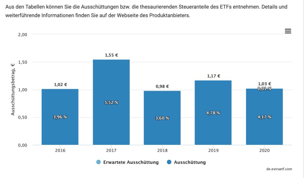 Alle drei Dividenden-ETFs haben sich über viele Jahre bewährt.