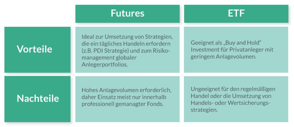 Auf einen Blick: Vor- und Nachteile von Futures und ETFs.