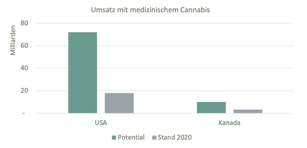 Umsatz mit medizinischem Cannabis
