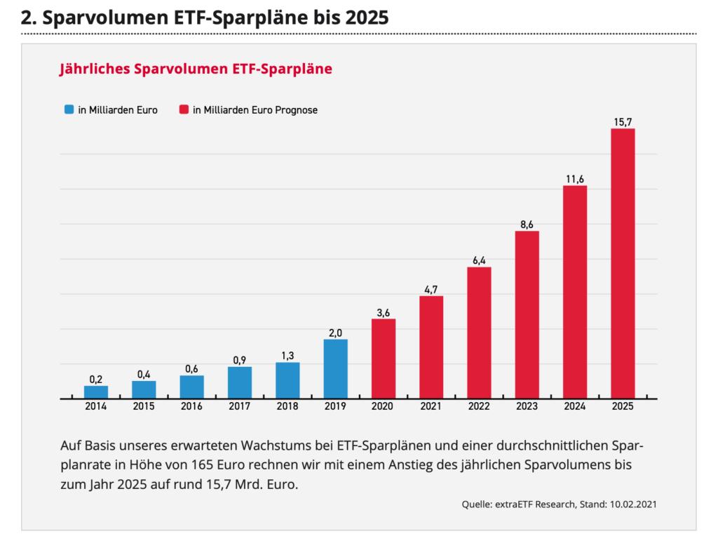 Blackrock und extraETF rechnen damit, dass 2025 jährlich 15,7 Milliarden Euro in ETF-Sparpläne fließen.