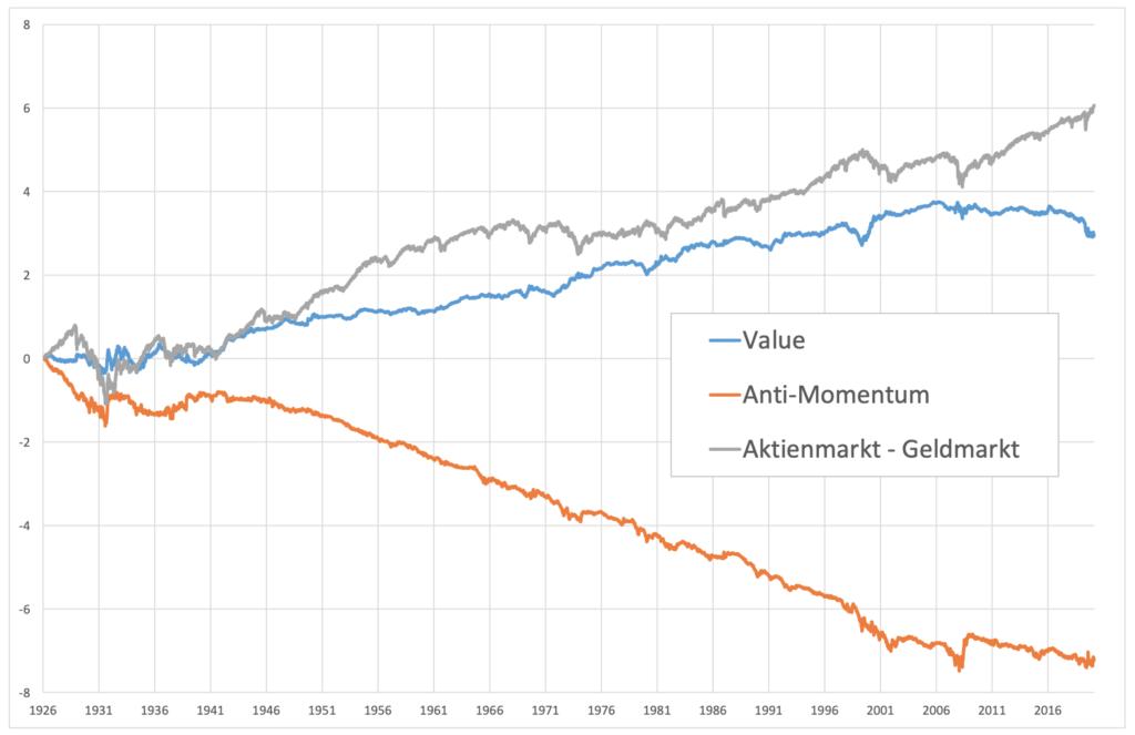 Kumulierte stetige Rendite der Long-Short-Portfolien zum Anti-Momentum-Faktor und zum Value-Faktor sowie des Aktienmarktes abzüglich des Geldmarktes, Tagesdaten von 11/1926 - 12/2020