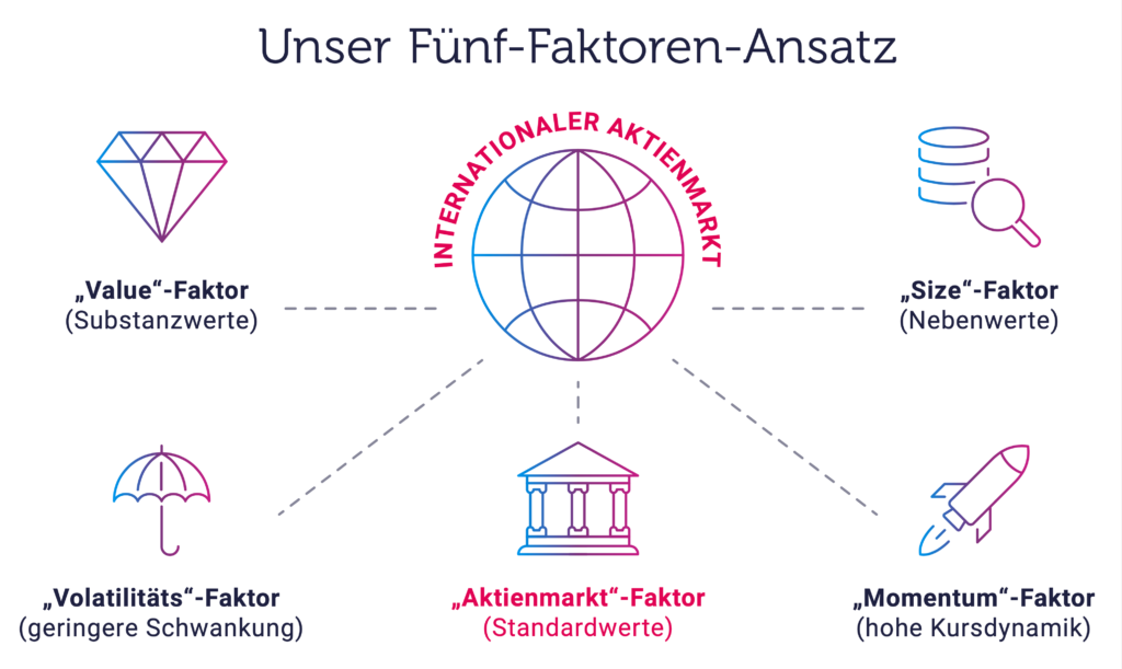 Portfolio: Das Fünf-Faktoren-Modell von quirion.