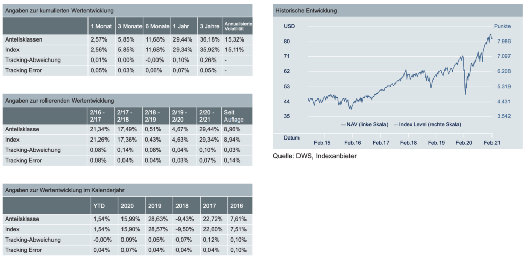 ETF-Factsheet Tabellen