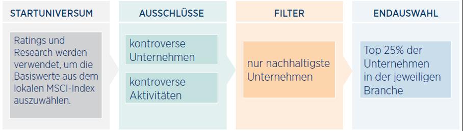 Amundi Filter für nachhaltige ETFs