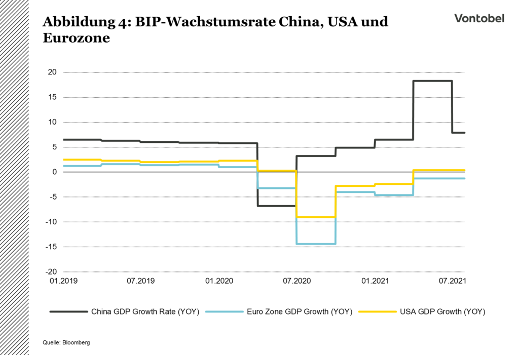 Investieren in China